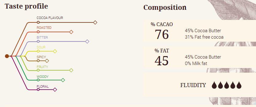 Ciocolată neagră PREMIUM- ECUADOR - cacao 76% - 1kg - Cacao Barry®