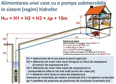 Alimentarea unei case cu ajutorul unei pompe submersibile in sistem hidrofor