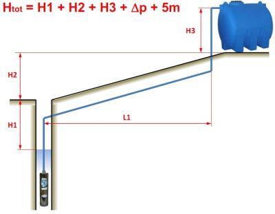 Cum alegem o pompa submersibila cand alimentam un rezervor tampon cu apa