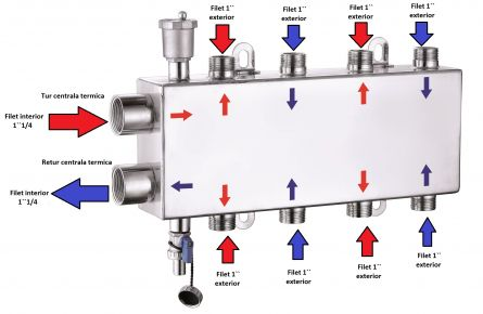 Distribuitor centrala termica din inox 1``1/4 x 8 cai 1``